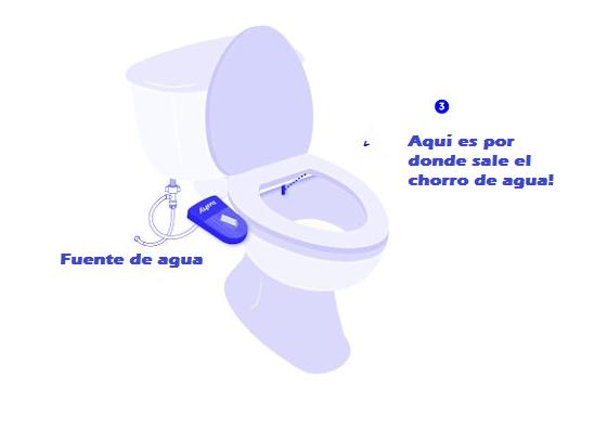 Papel De Baño Al Inodoro:Pronto le tendremos que decir adiós al papel higiénico en el baño
